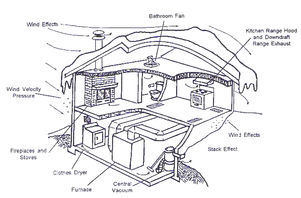 Nordyne 903758 Furnace Igniter Replacement furthermore Fsd Qd250t furthermore Turn The Blower On And Off Or Have A in addition Gas Direct Vent Diagram moreover Gas Boiler Flue Diagram. on mobile home furnace vent